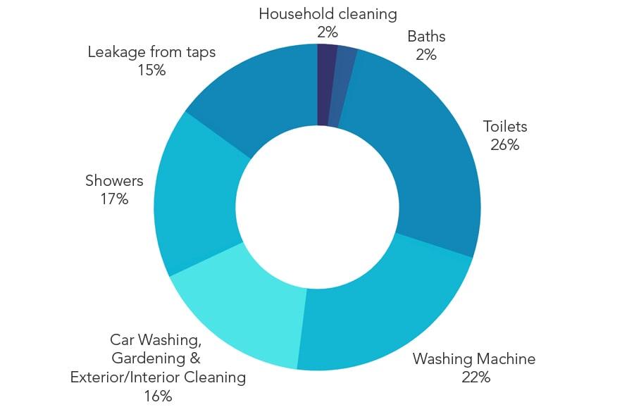 water-use-chart